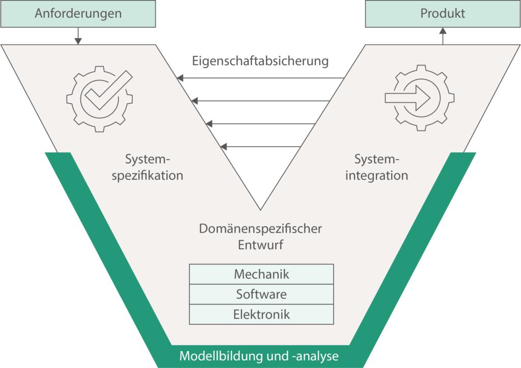 Der RFLP-Ansatz bietet eine Möglichkeit über verschiedene Sichten (Anforderungs-, Funktions-, Logische- und Physikalische-Sicht) ein konsistentes Modell zu entwickeln.